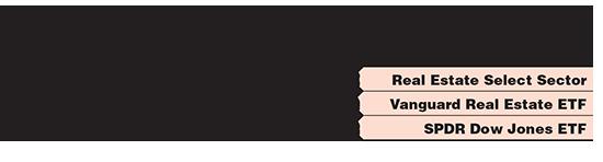 תעודות סל בארהב על מדד הריט / אינפוגרפיק: איל יצהר, גלובס