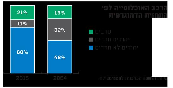 הרכב האוכלוסייה לפי התחזית הדמוגרפית