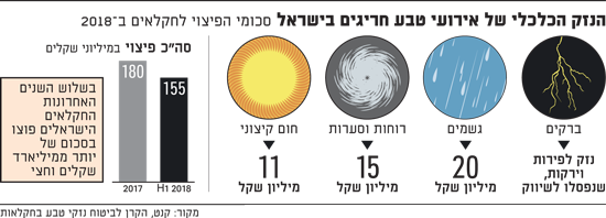 הנזק הכלכלי של אירועי טבע חריגים בישראל