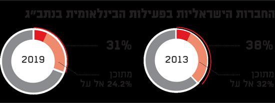 נתח השוק של החברות הישראליות בפעילות הבינלאומית בנתבג