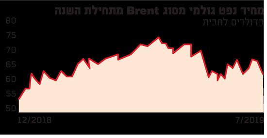מחיר נפט גולמי מסוג BRENT מתחילת שנה