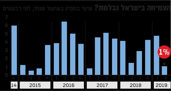 הצמיחה בישראל נבלמת
