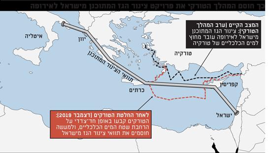 כך חוסם המהלך הטורקי את פרויקט צינור הגז המתוכנן מישראל לאירופה