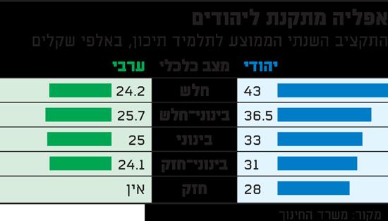 אפליה מתקנת ליהודים - תקציב שנתי לתלמידי תיכון