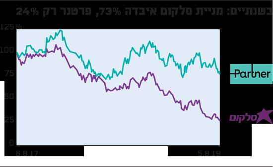 הצניחות במניות הסלולר