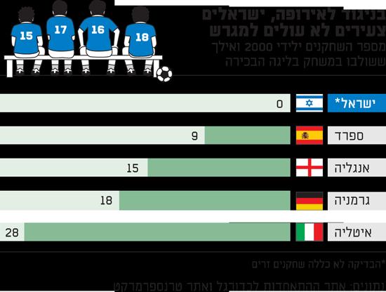 בניגוד לאירופה, ישראלים צעירים לא עולים למגרש