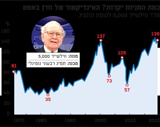 כמה המניות יקרות