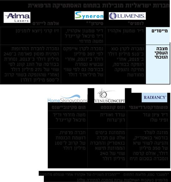חברות ישראליות מובילות בתחום האסתטיקה הרפואית