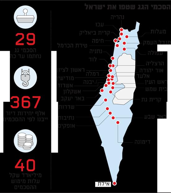 הסכמי הגג שטפו את ישראל
