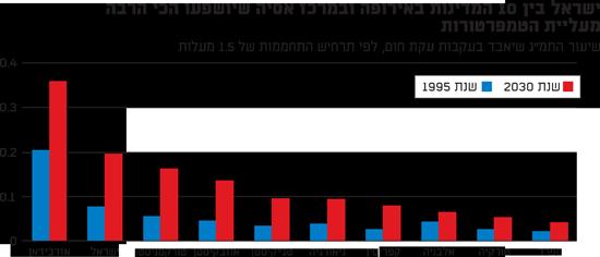 ישראל בין 10 המדינות באירופה ובמרכז אסיה שיושפעו הכי הרבה מעליית הטמפרטורות
