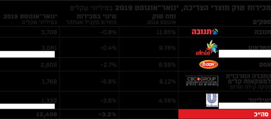 מכירות שוק מוצרי הצריכה, ינואר-אוגוסט 2019 (במיליוני שקלים)
