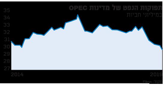 תפוקות הנפט של מדינות OPEC