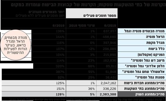 נסיקה במספר החוסכים הפעילים בקרנות הפנסיה של בתי ההשקעות
