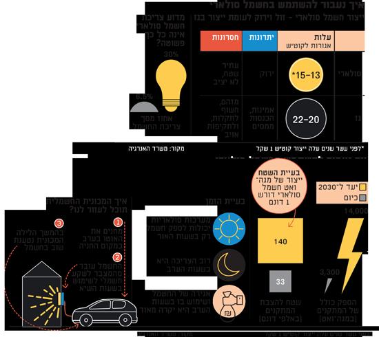 איך נעבור להשתמש בחשמל סולארי