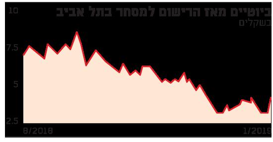 ביוטיים מאז הרישום למסחר בתל אביב