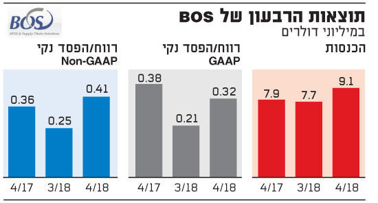 תוצאות הרבעון של BOS