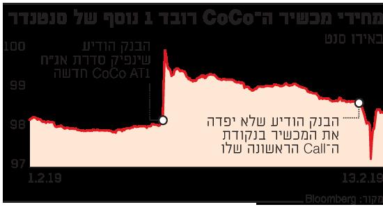 מחירי מכשיר ה-COCO