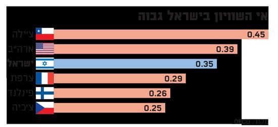 אי השוויון בישראל גבוה