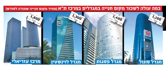 """כמה עולה לשכור מקום חנייה במגדלים במרכז ת""""א (מחיר מקום חנייה שמורה לחודש)"""