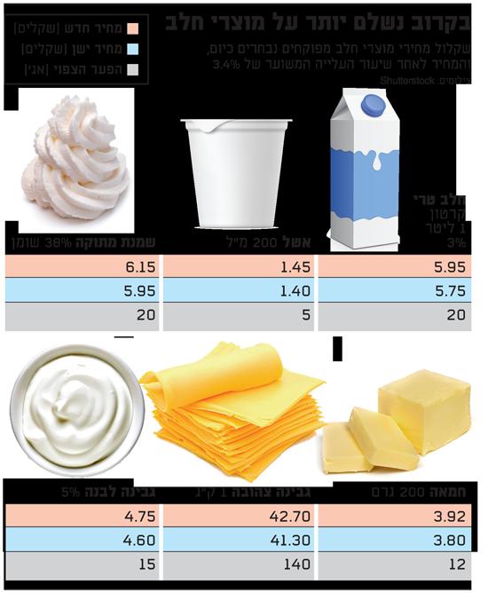 בקרוב נשלם יותר על חלב - אתר