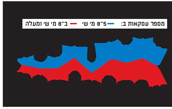 היקפים שנתיים של עסקאות יוקרה בירושלים