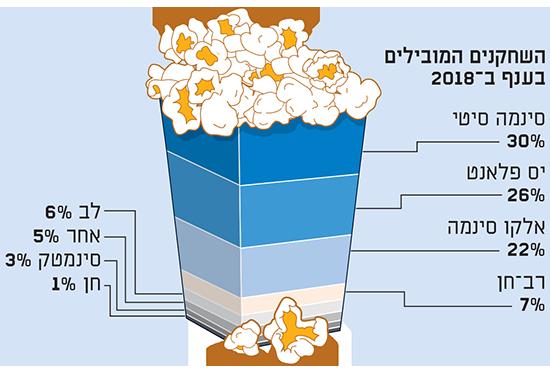 """רווחיות בתי הקולנוע בארץ / נתונים: התאחדות בתי הקולנוע והלמ""""ס"""