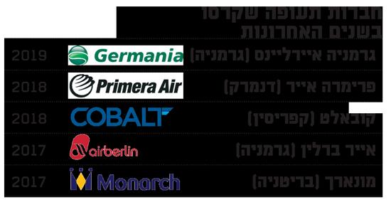 חברות תעופה שקרסו בשנים האחרונות
