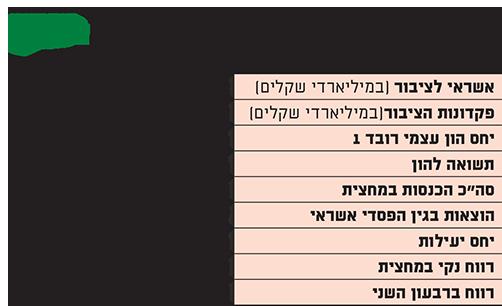 תוצאות דיסקונט במחצית 2019