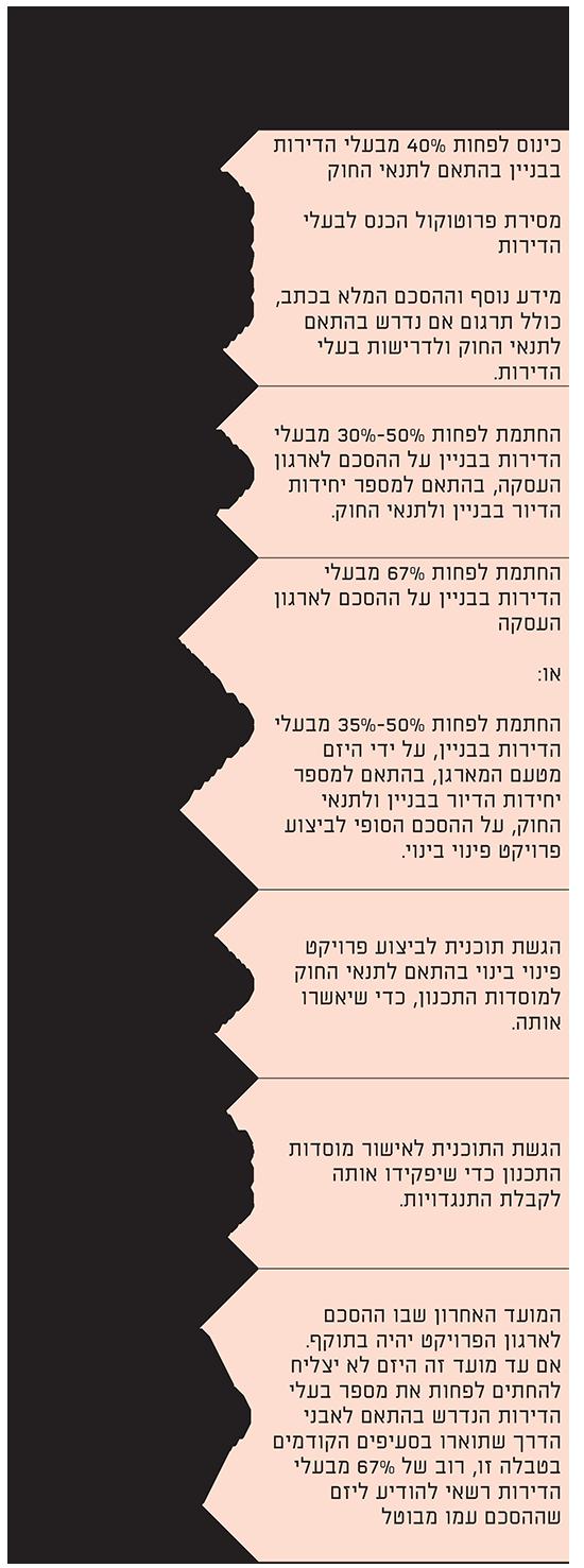 טבלה - פינוי בינוי