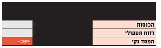 קופיקס תוצאות רבעון שלישי