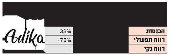 תוצאות עדיקה במחצית הראשונה במיליוני שקלים