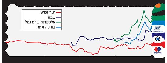 תשואות מניות הפיננסים שהונפקו השנה מאז שהחלו להיסחר בבורסה