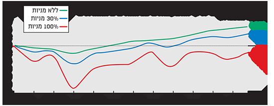 מדדי אג'יו ביצועי תיקי ההשקעות ב?12 החודשים האחרונים
