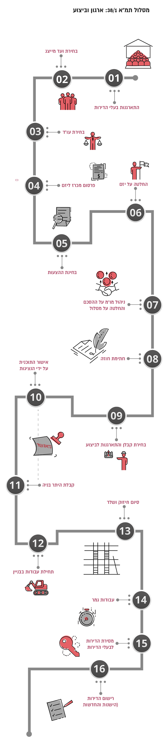 """מסלול תמ""""א 38/1: ארגון וביצוע / אינפוגרפיק: טלי בוגדנובסקי"""