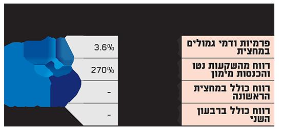 תוצאות כלל ביטוח למחצית 2019 (במיליוני שקלים)