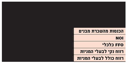 גזית גלוב נתונים נבחרים לרבעון השלישי (במיליוני שקלים)