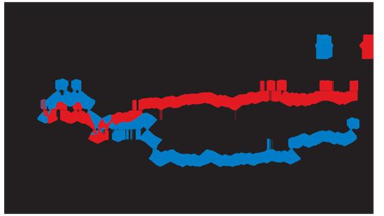 מניית CVS Health בהשוואה למדד S&P 500
