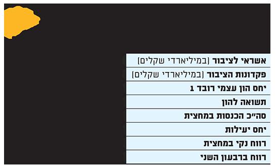 תוצאות בנק הבינלאומי במחצית הראשונה