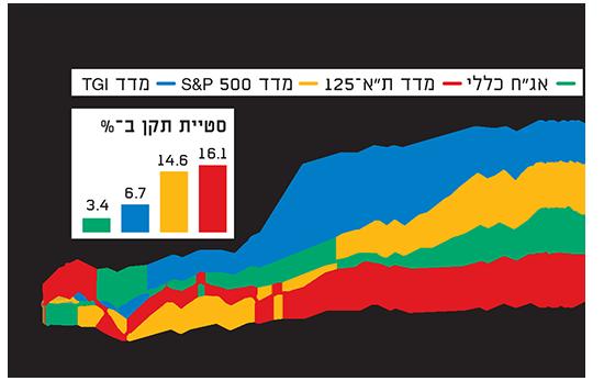 """מדד קרנות הגידור הישראלי / אינפוגרפיק: יח""""צ"""
