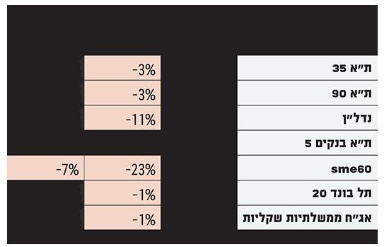 הבורסה בתל אביב ב 2019