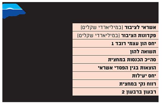תוצאות לאומי במחצית 2019