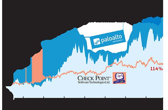 מניות פאלו אלטו וצ'ק פוינט / אינפוגרפיק