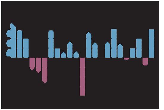 עף גבוה: ה-S&P 500  בביצועים הטובים ביותר מזה 6 שנים