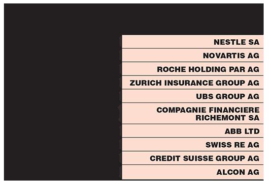עשר המניות הגדולות במדד SMI בשוויץ