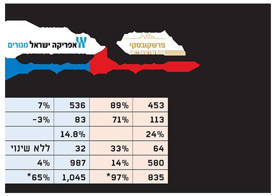 פרשקובסקי ואפריקה מגורים השוואת התוצאות במחצית הראשונה של 2019 (מיליוני שקלים)