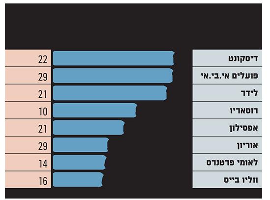 פעילות חברות החיתום הישראליות בסיכום 2019