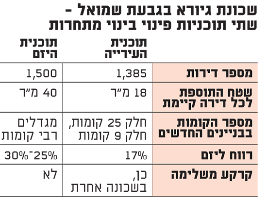שכונת גיורא בגבעת שמואל - שתי תוכניות פינוי בינוי מתחרות