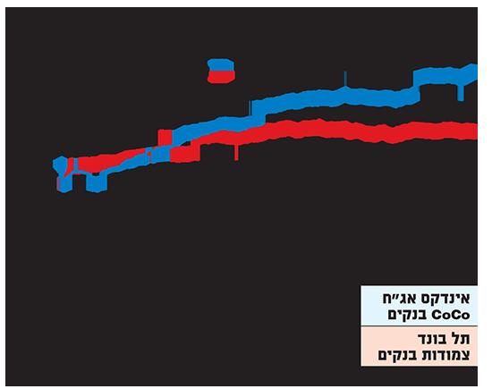 מדד CoCo בנקים הניב השנה תשואה עודפת