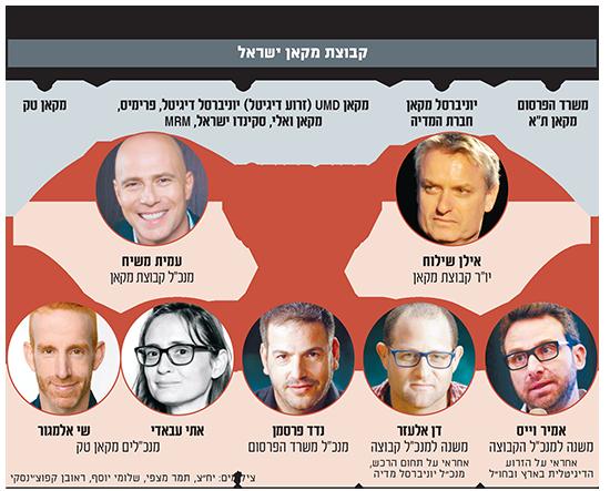 מבנה קבוצת מקאן ישראל