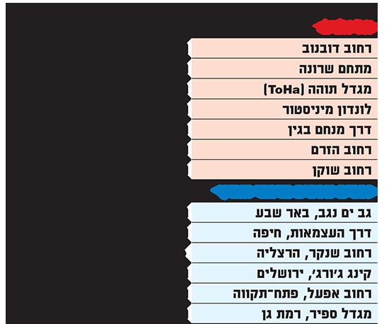 הנכסים הבולטים שמציעה וויוורק בישראל